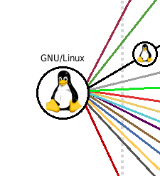 Linux Branches